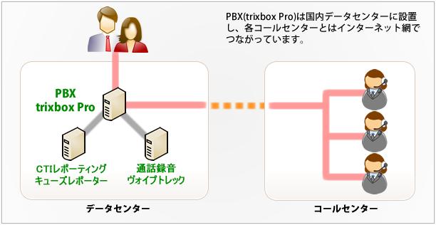 trixboxpro コールセンター