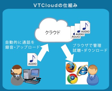 VoIPTrekクラウドの仕組み