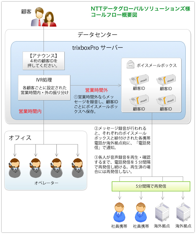 trixboxproコールセンター構成図