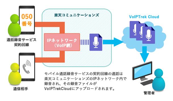 VoIPTrekCloudモバチョ対応