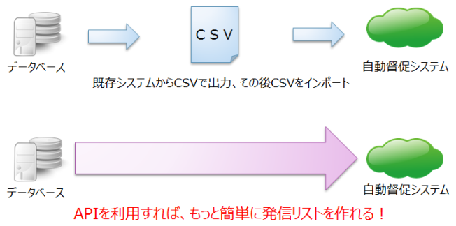 督促システム API