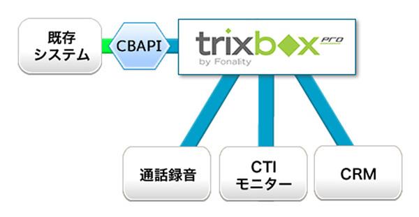 trixboxPro 既存システムとの連携