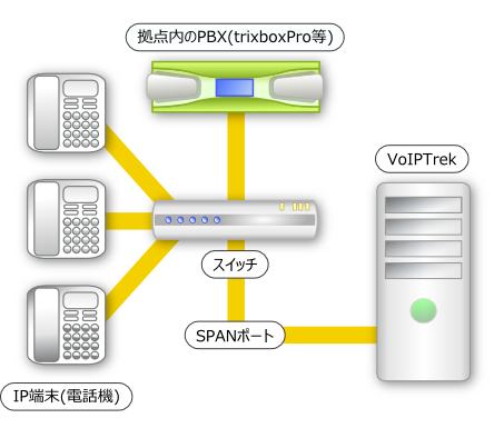 Voiptrek 構成1