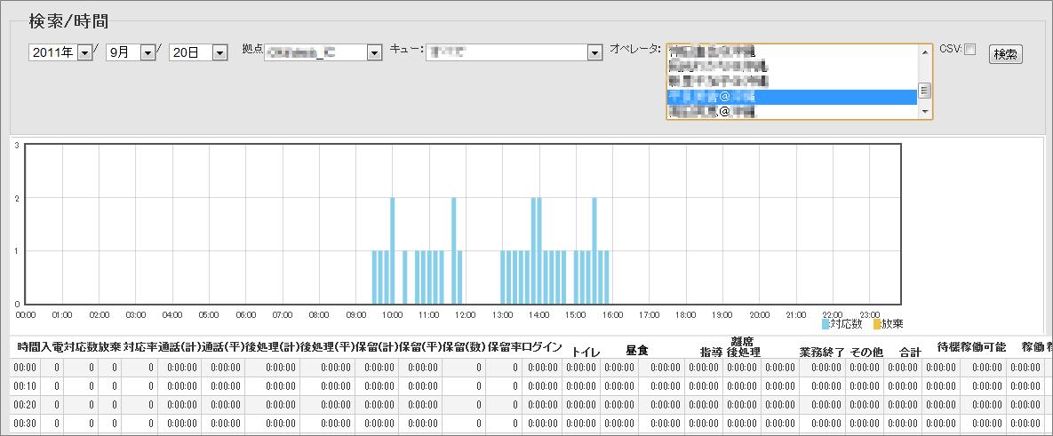 KPI分析 単位時間