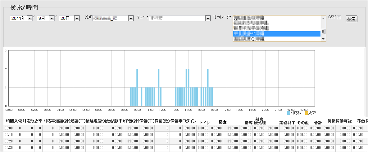 KPI分析 バーチャルキュー