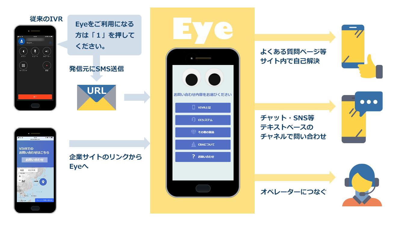 ビジュアルIVR - Eye の仕組み